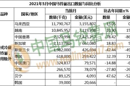 2021年5月马铃薯出口数据分析 ()