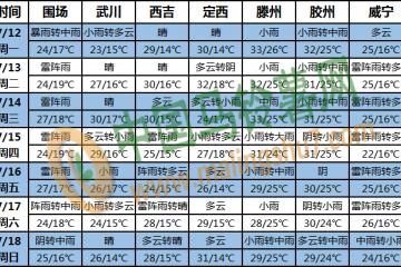 四川盆地至华北有较强降水 ()