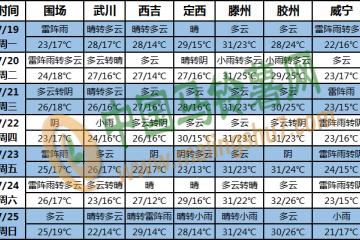 华北黄淮有强降雨 热带低值系统活跃 ()