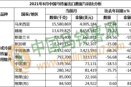 2021年6月马铃薯出口数据分析 ()
