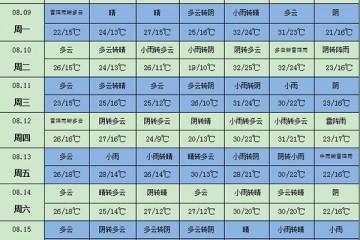 长江中下游地区有持续性降雨 ()