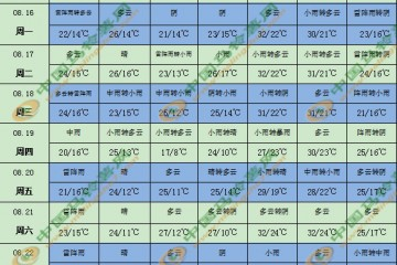 四川盆地和华北东北等地仍多雨 ()
