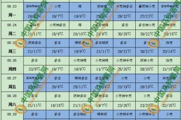 多地降雨仍频繁 部分地区气温偏高 ()