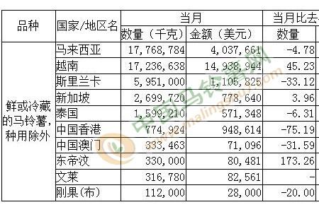 2021年7月马铃薯出口数据分析 ()
