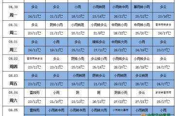 四川盆地黄淮等地仍多降雨 ()