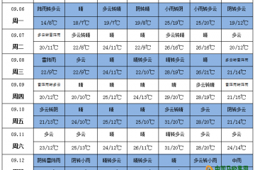 华北东北雨水连连 内蒙古局地预计有初霜冻 ()
