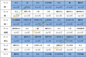 华西秋雨 台风影响浙沪苏皖 ()