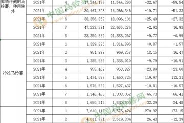 21年8月马铃薯出口数据 按总量