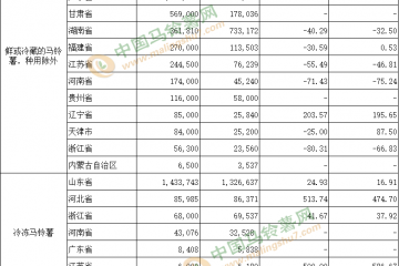 21年8月马铃薯出口数据 按省市